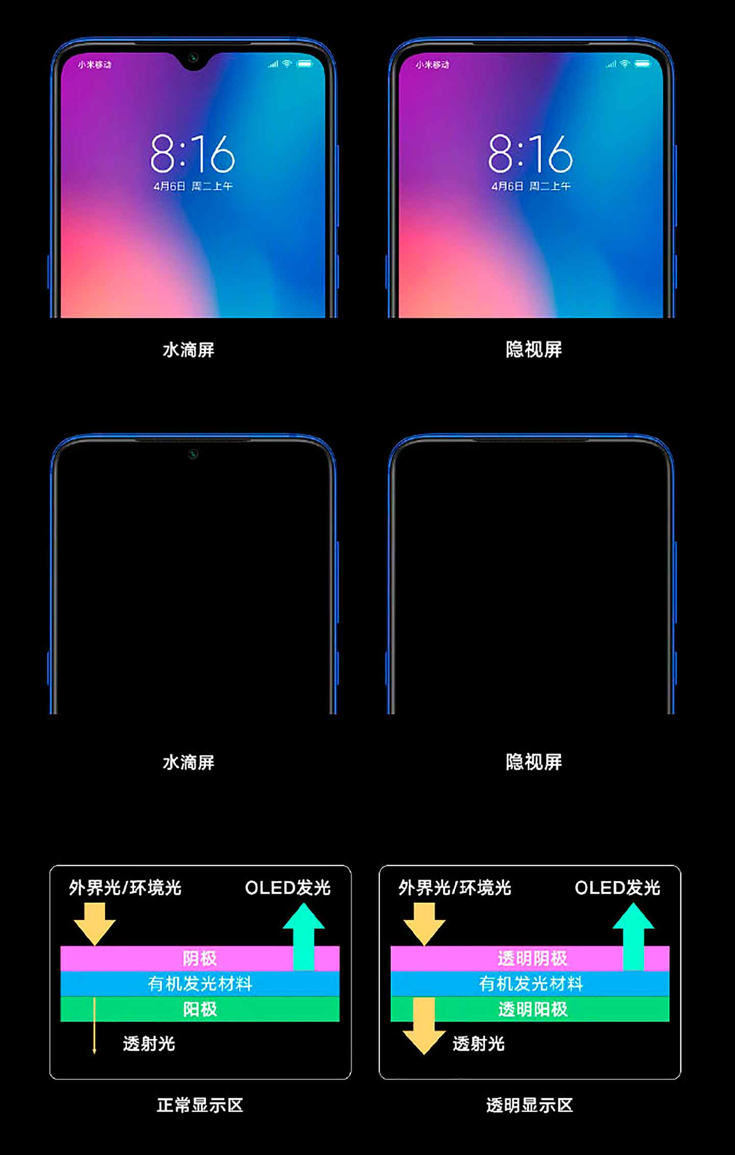 Xiaomi y su cámara selfie integrada bajo la pantalla